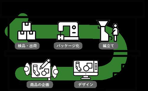 企画からサンプル作りに加え、最終の製品化までの一貫生産が可能。